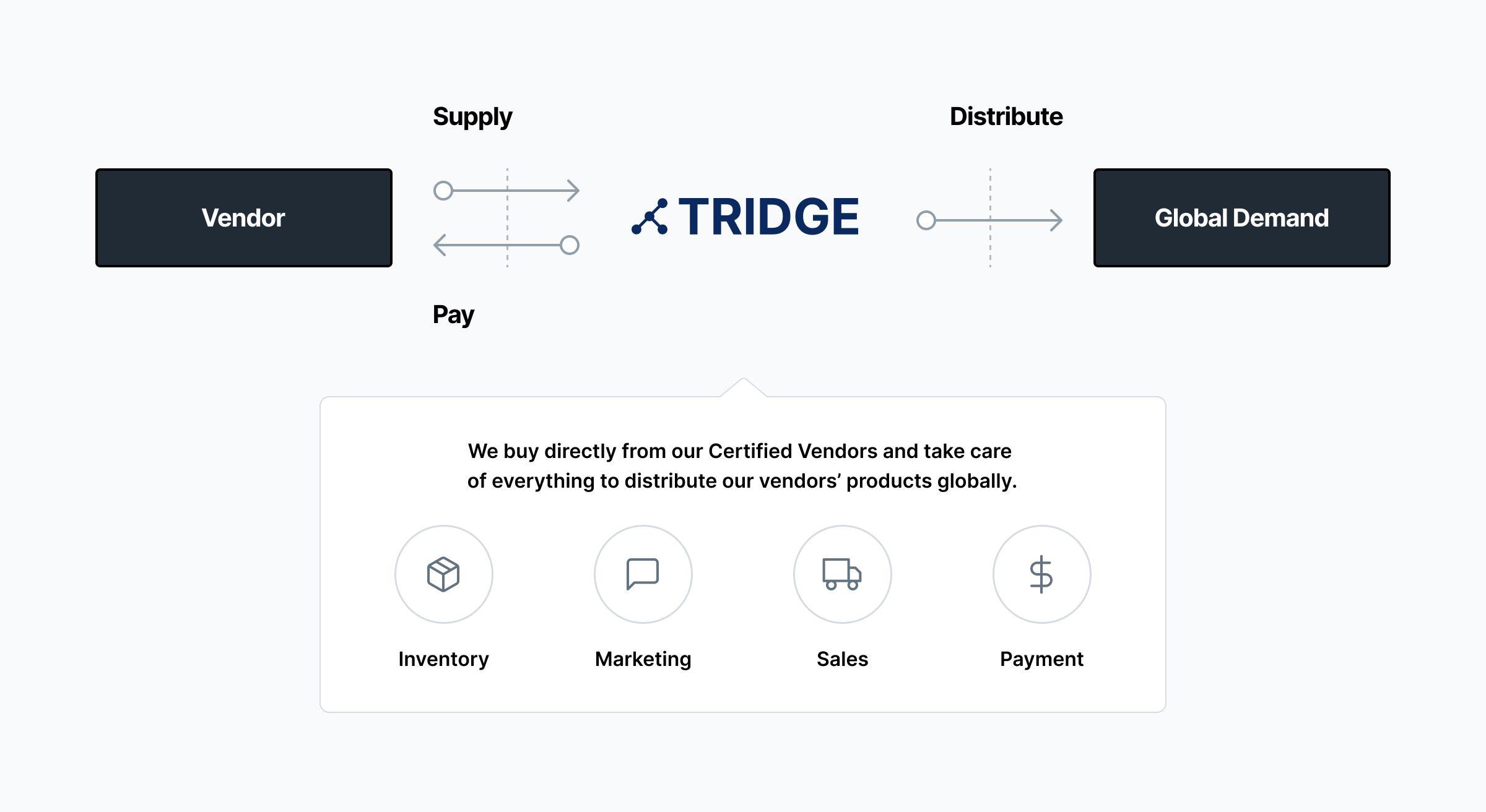 Tridge Vendor Partnership System