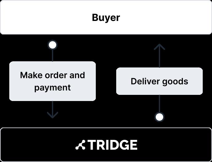 Tridge Offer Solution