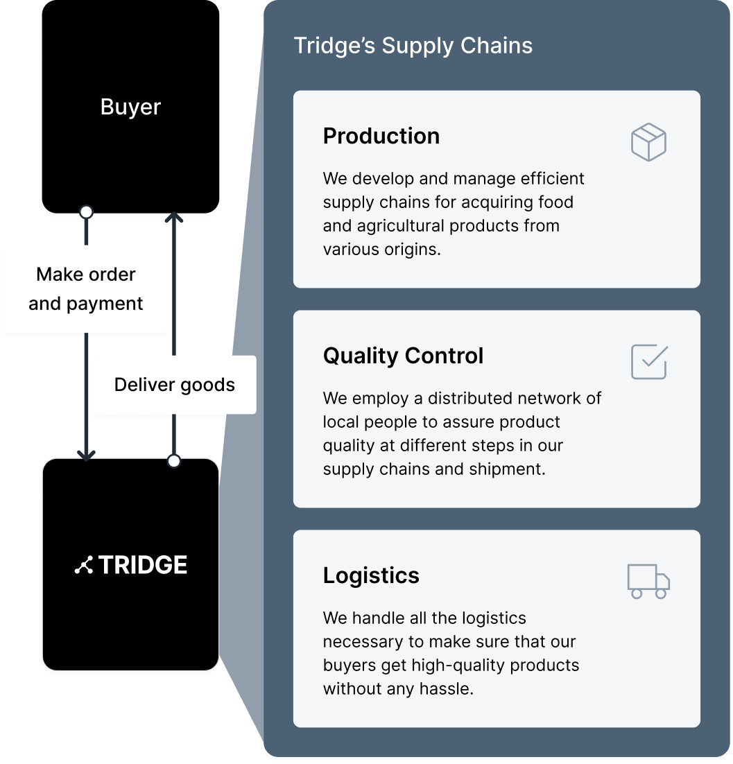 Global order fulfillment for food and agricultural products